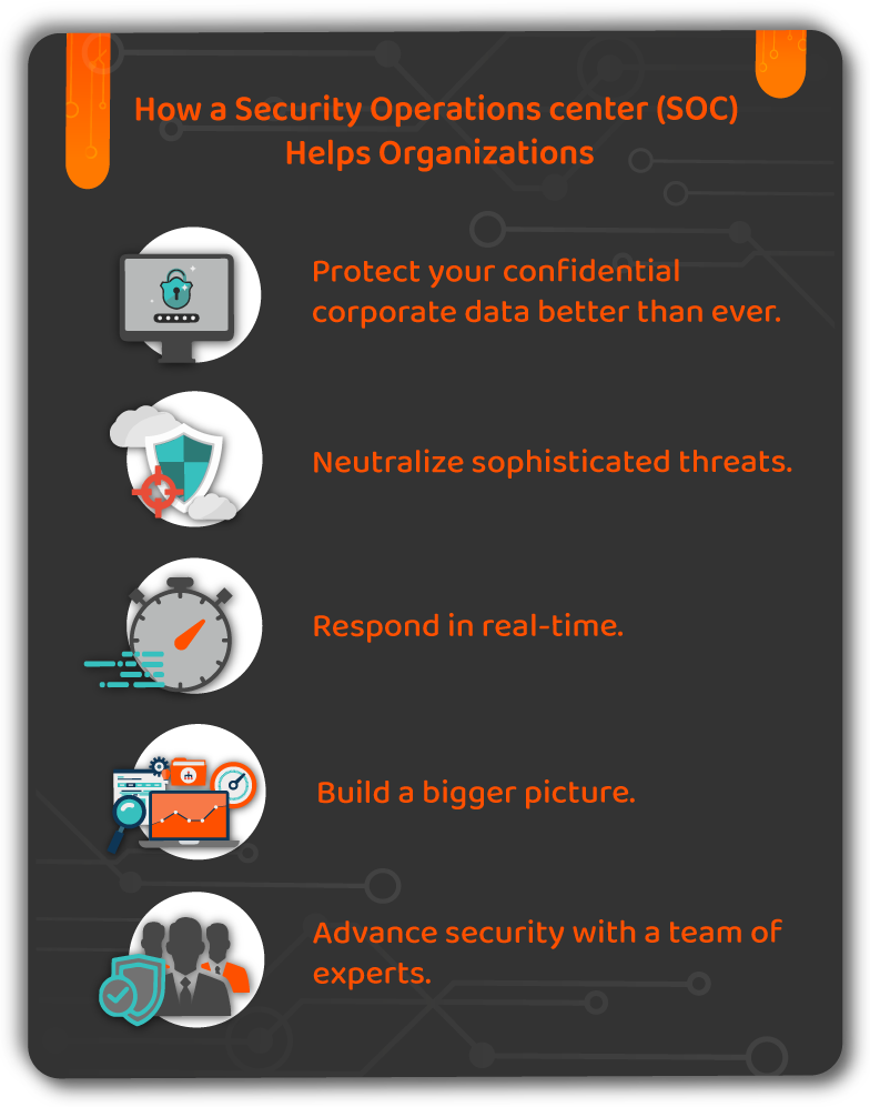 How a Security Operations Center (SOC) helps organizations